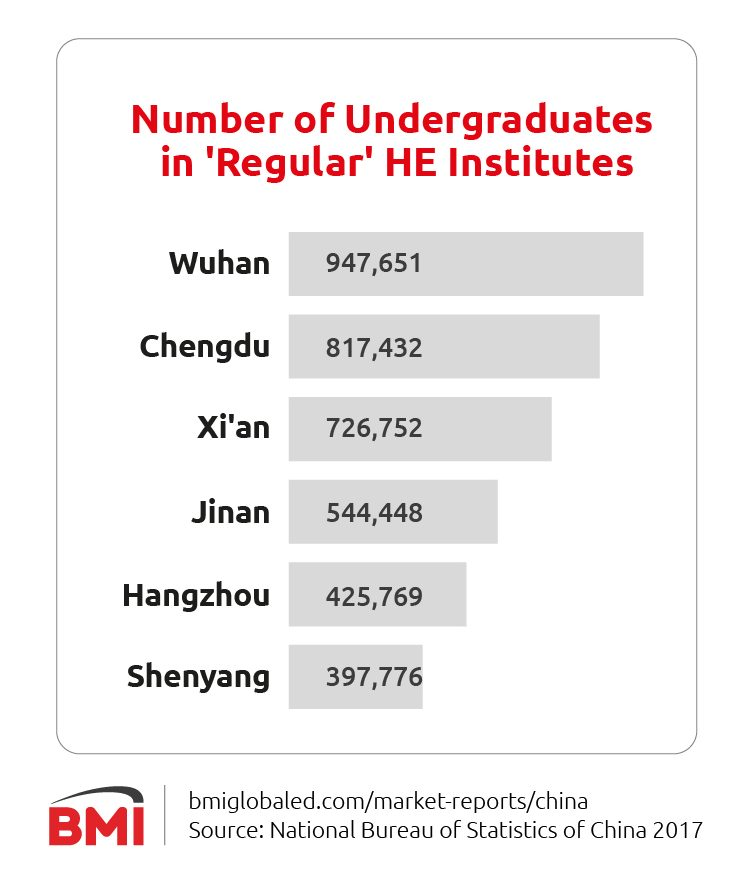 Undergraduates in higher education in China's Tier 2 cities